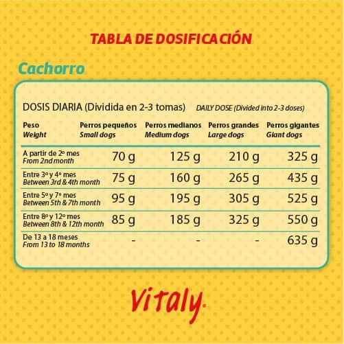 Tabla de dosificación del pienso para perros Vitaly Cachorro