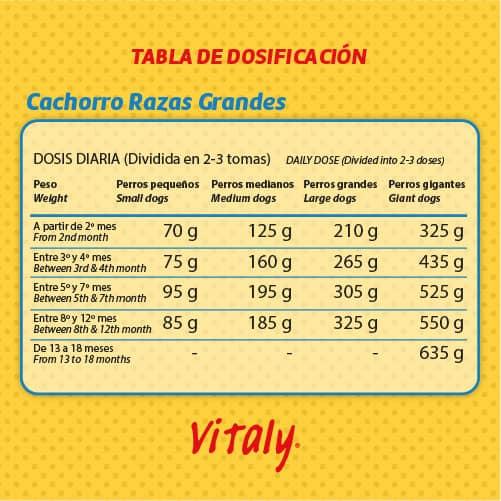Tabla de dosificacion del pienso Vitaly Cachorro Razas Grandes