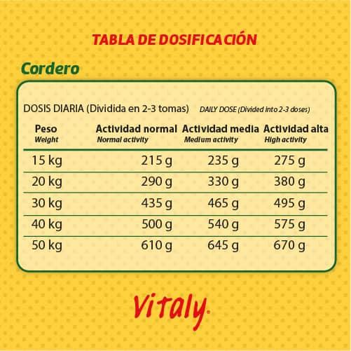 Tabla de dosificación del pienso para perros Vitaly Cordero