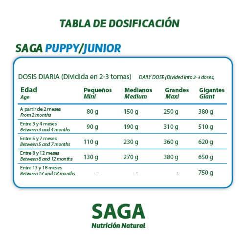 Tabla de dosificación del pienso para perros SAGA Puppy Junior